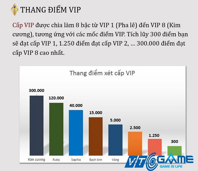 VTC Game: Hé lộ hệ thống chăm sóc khách hàng VIP cực đỉnh sẽ được ra mắt vào năm 2017 - ảnh 4