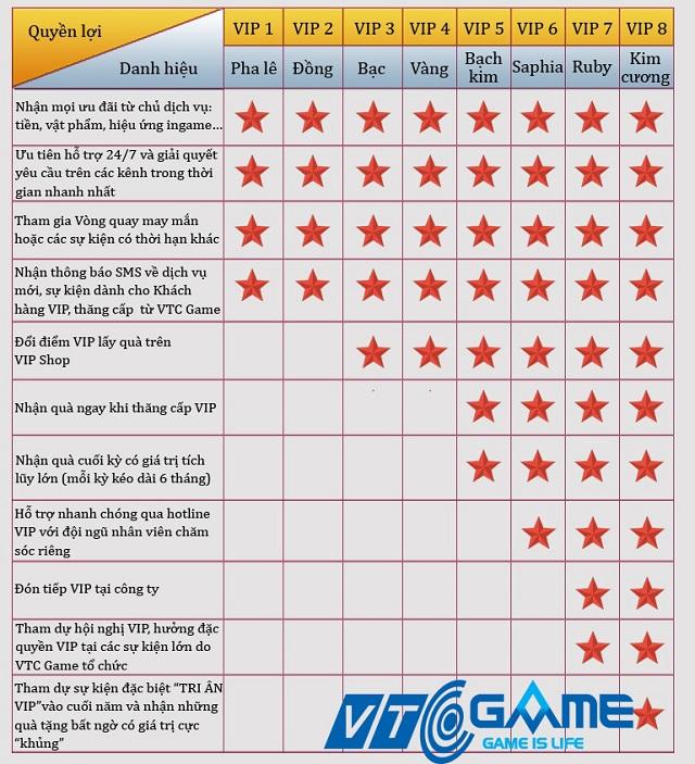 VTC Game: Hé lộ hệ thống chăm sóc khách hàng VIP cực đỉnh sẽ được ra mắt vào năm 2017 - ảnh 5