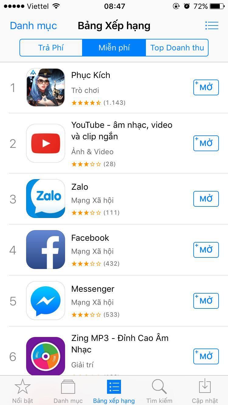 Chỉ sau vài giờ ra mắt Phục Kích Mobile đã leo lên top 1 trên App Store - ảnh 4