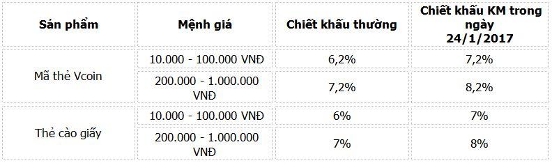 HOT: Tăng chiết khấu Vcoin thêm 1% duy nhất ngày 24/01/2017 - ảnh 2