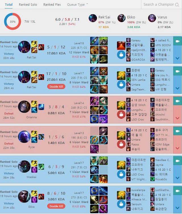 %name LMHT: Trình độ tụt lùi, Sofm thua gần 10 trận thông tụt xuống Cao Thủ tại máy chủ Hàn Quốc