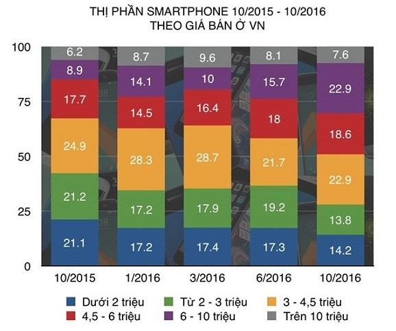 Người dùng Việt đang ngày càng ưa chuộng smartphone cao cấp