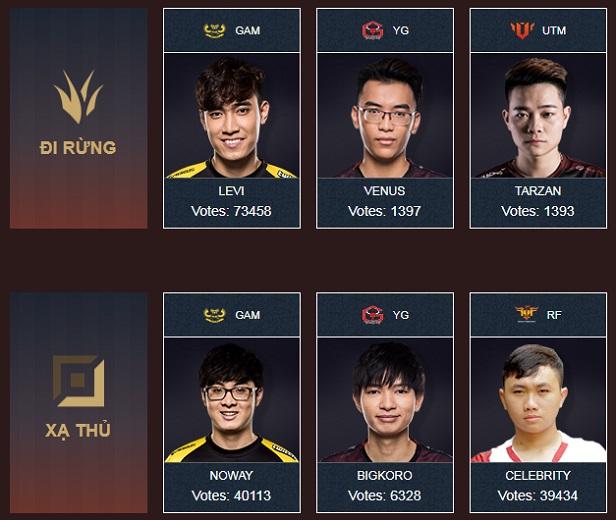 LMHT: Lộ diện đội hình All-Star 2017 của Việt Nam và Thái Lan