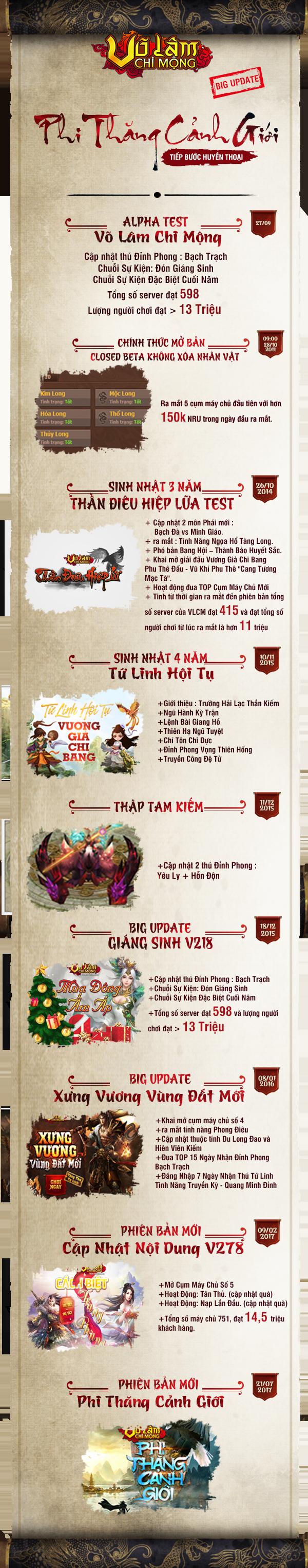 [Infographic]Mừng sinh nhật 6 tuổi - Võ Lâm Chi Mộng trở thành một trong những webgame lão làng của Việt Nam