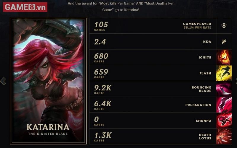 """Katarina không chỉ thuộc top tướng chơi nhiều nhất của Faker. Katarina còn sở hữu danh hiệu """"hạ gục nhiều nhất"""" và """"chết nhiều nhất"""" trong 1 game của Faker."""